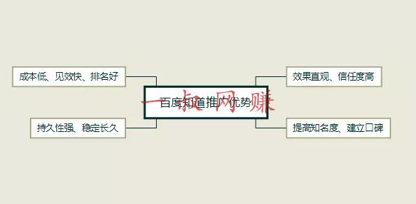 在线兼职老师,闲鱼搜索暗号 _ 网络推广之百度知道推广插图