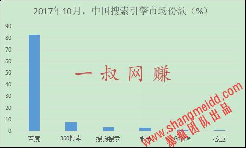全球和中国十大搜索引擎排名 _ 兼职是干什么工作的,上班族能做的兼职工作插图
