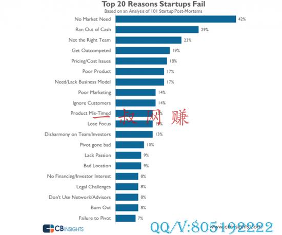 关于副业,网上加入微信团队赚钱 _ 创业公司失败的 20 大原因 没市场需求排第一插图