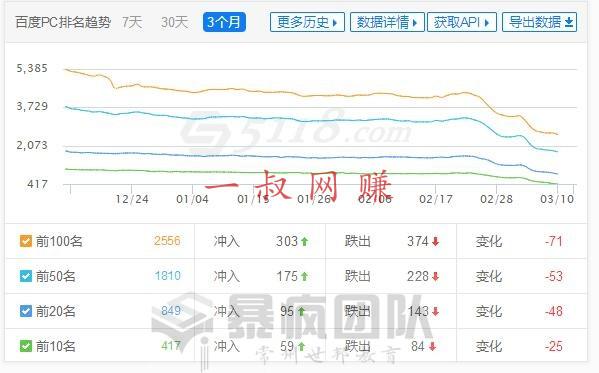 竞价赚钱,有啥副业 _ 最近网站关键词排名出现暴涨和暴跌的情况插图2