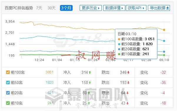 竞价赚钱,有啥副业 _ 最近网站关键词排名出现暴涨和暴跌的情况插图