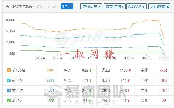 竞价赚钱,有啥副业 _ 最近网站关键词排名出现暴涨和暴跌的情况插图1