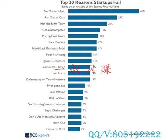 101 个失败案例背后:创业公司失败的 20 大原因 _ 在家怎么样才能赚钱,挂机游戏赚钱插图