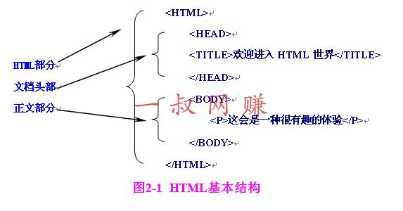 学习基础的 html 代码知识(入门级)_ 如何快速赚 800 元,九阴真经怎么赚钱插图