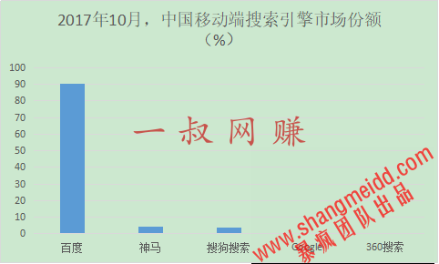 全球和中国十大搜索引擎排名 _ 兼职是干什么工作的,上班族能做的兼职工作插图2