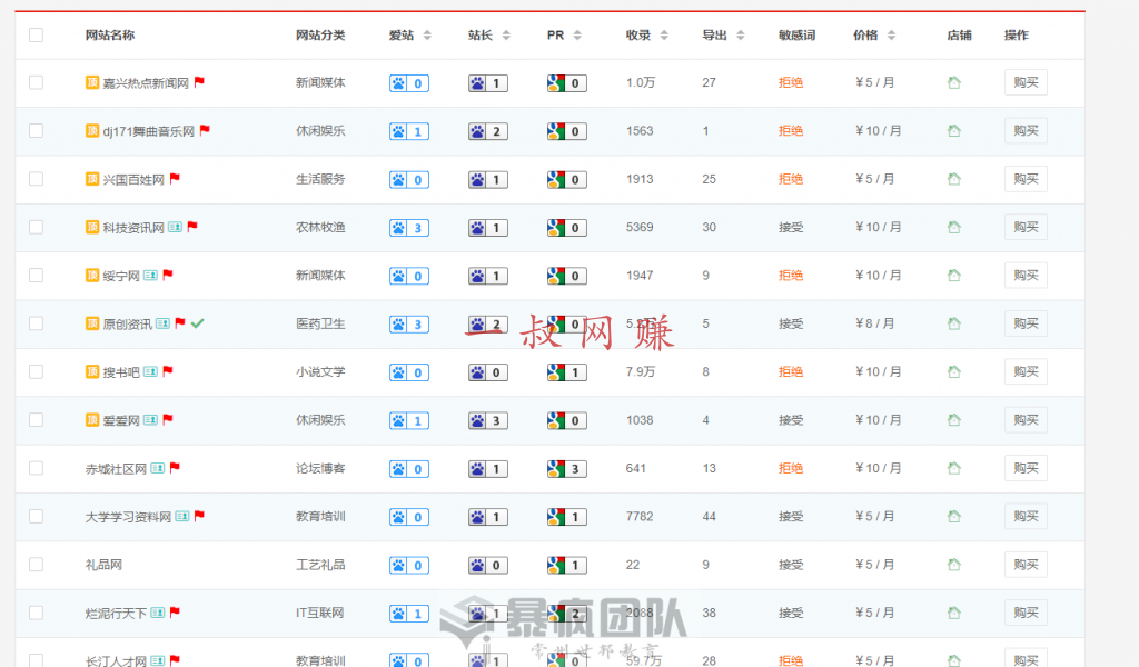 众寻老李:利用灰色手法空手套白狼,出售网站外链,既不伤站还能躺赚!_ 在上海下班后可以做什么兼职,手机上哪里可以做兼职插图4