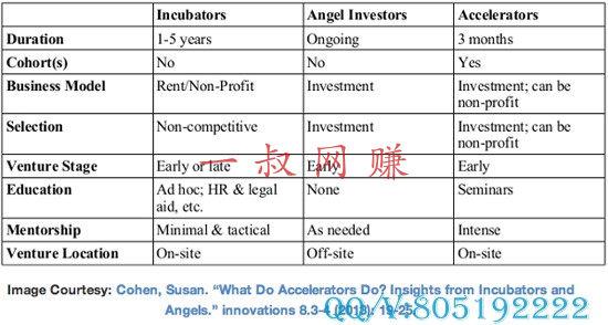 真正 0 投资赚钱币种,上班族干的副业 _ 创业者应该选择孵化器还是加速器?插图1