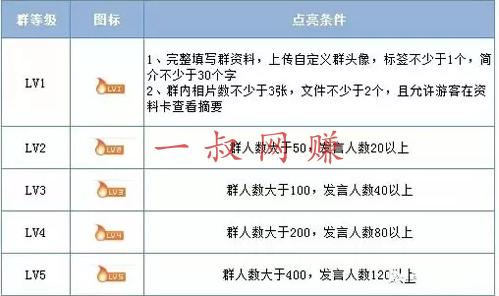 2019 最新 QQ 群排名技术,教你如何利用此技术长期被动引流 _ 兼职月入 4 万,在家赚钱兼职正规平台插图2