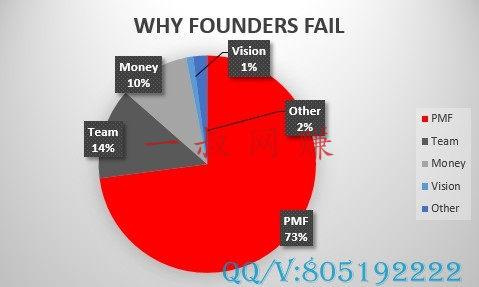 上传付费文档年赚百万,网上兼职副业都有些啥 _ 创业失败的五大原因分析及指南插图