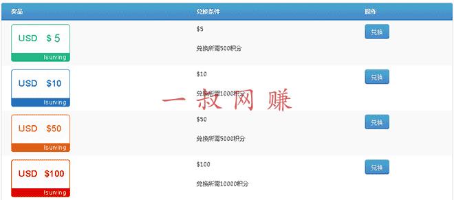 国外调查赚钱网 isurving 操作教程 _ 赚钱网插图3