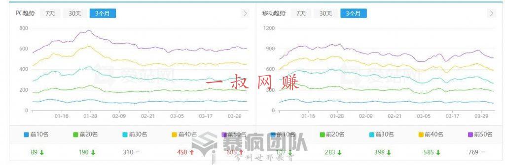 赚钱 _ 做好网站数据分析才能更好的通过网站赚钱插图1