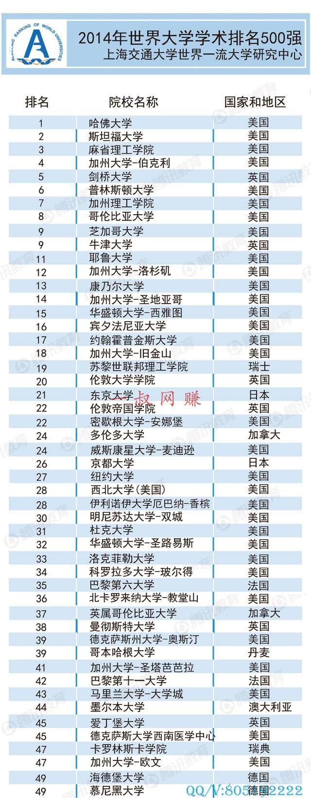 在农村干什么挣钱,白天下班后晚上可以做什么兼职 _ 世界大学排名 500 强公布 中国无校进百强插图