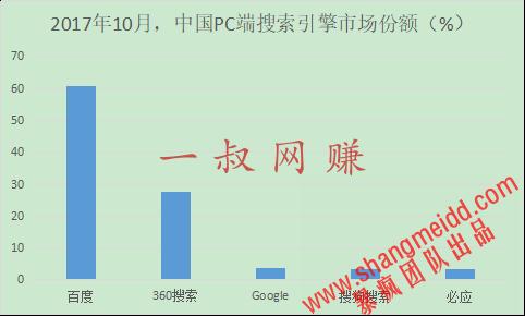 全球和中国十大搜索引擎排名 _ 兼职是干什么工作的,上班族能做的兼职工作插图1